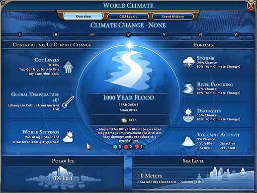 Civilization VI Analyst: Gathering Storm